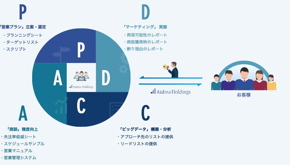 P「営業プラン」立案・選定  D「マーケティング」  実施 C「ビッグデータ」 構築・分析 A「商談」 精度向上